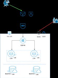 安全架构图.xml