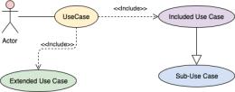 用例结构化模板