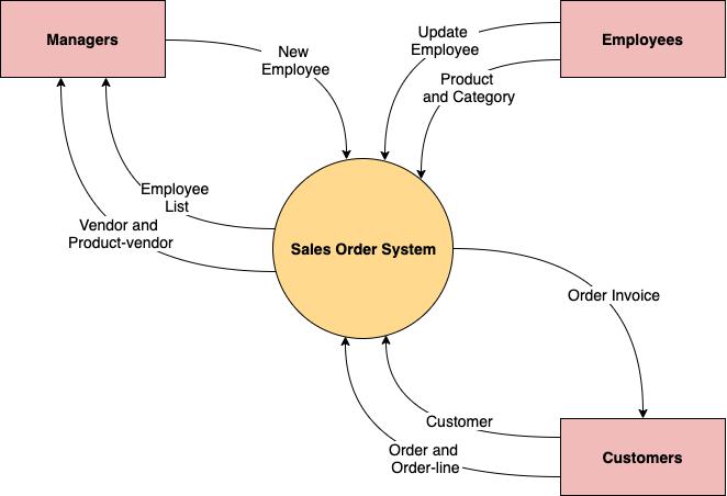 销售订单系统