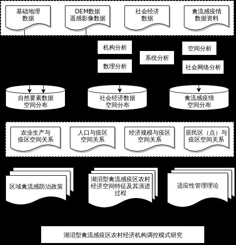禽流感疫情技术线路图.xml