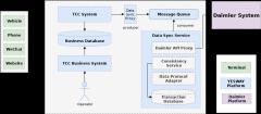奔驰TCC4-0数据同步架构图