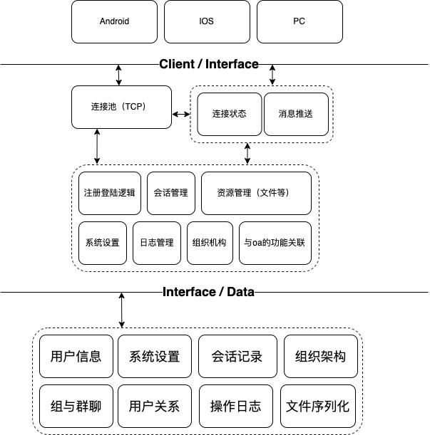 即时通讯IM架构图.xml
