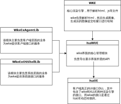 UI流程图-xml