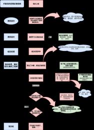 线上反馈流程-xml