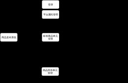 商品发布系统结构设计图-xml