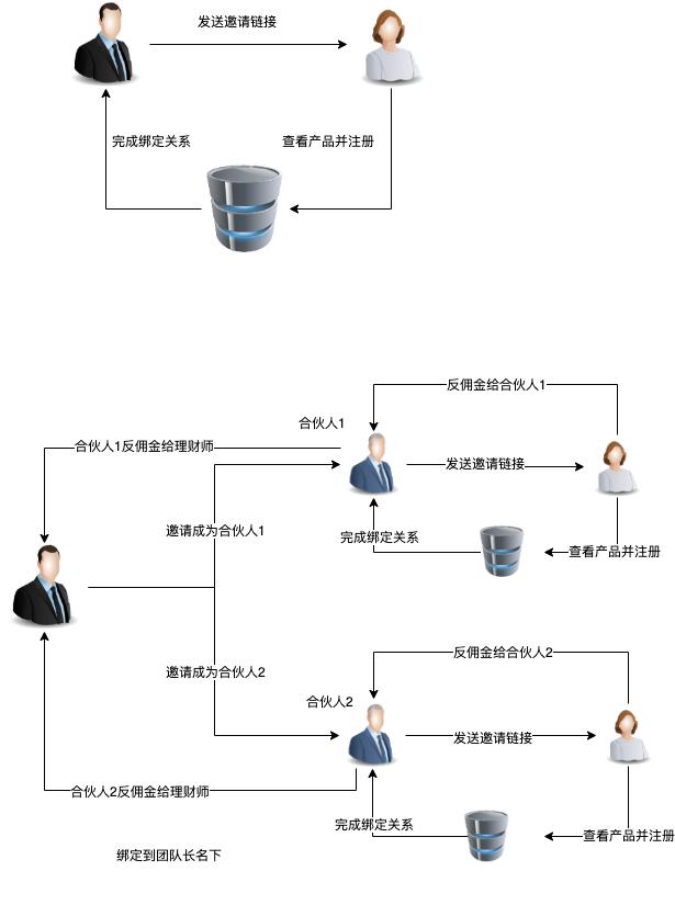 流程.xml