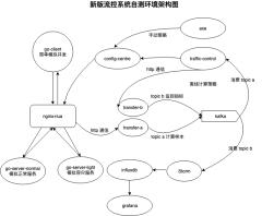 新版流控测试环境建构-xml