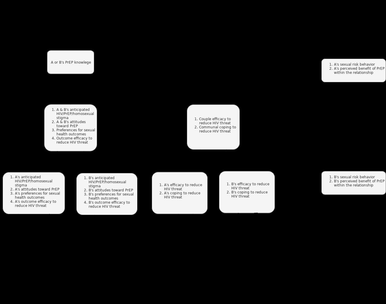 Dyadic IMB Model for PrEP in Male Couples
