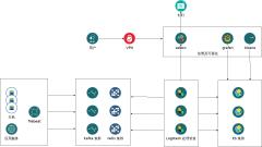 ELK日志管理系统--xml