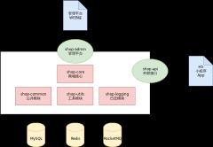系统模块-xml