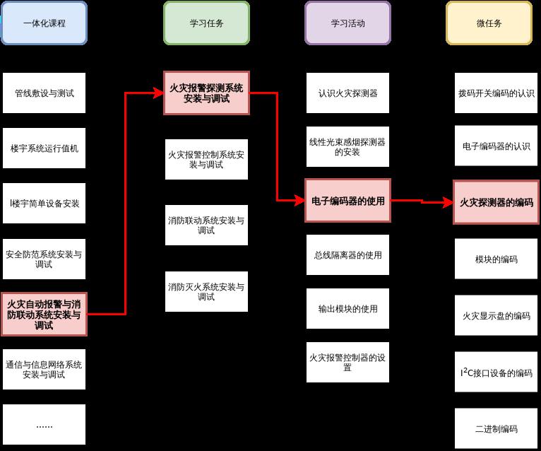学习任务分析图