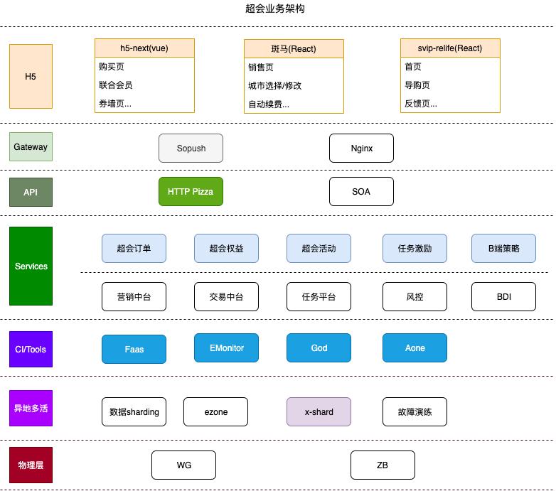 超会业务架构.xml