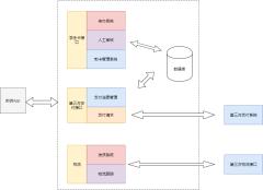 学生卡申办系统拓扑图