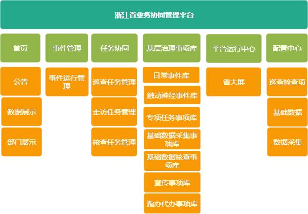 基本表层次结构