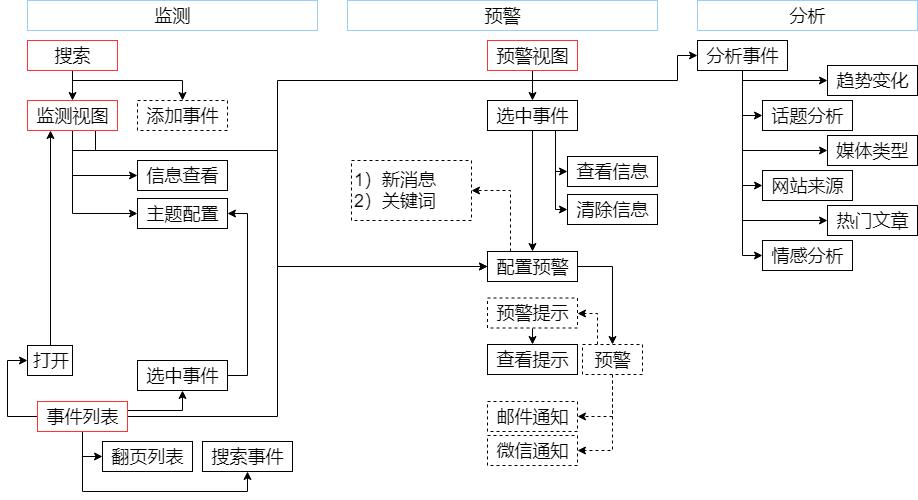 全网流程图