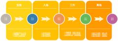 异地管理流程图