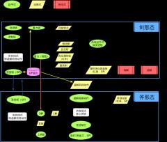 怪物猎人盾斧输出流程图