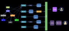 八哥-引擎投放分析总流程