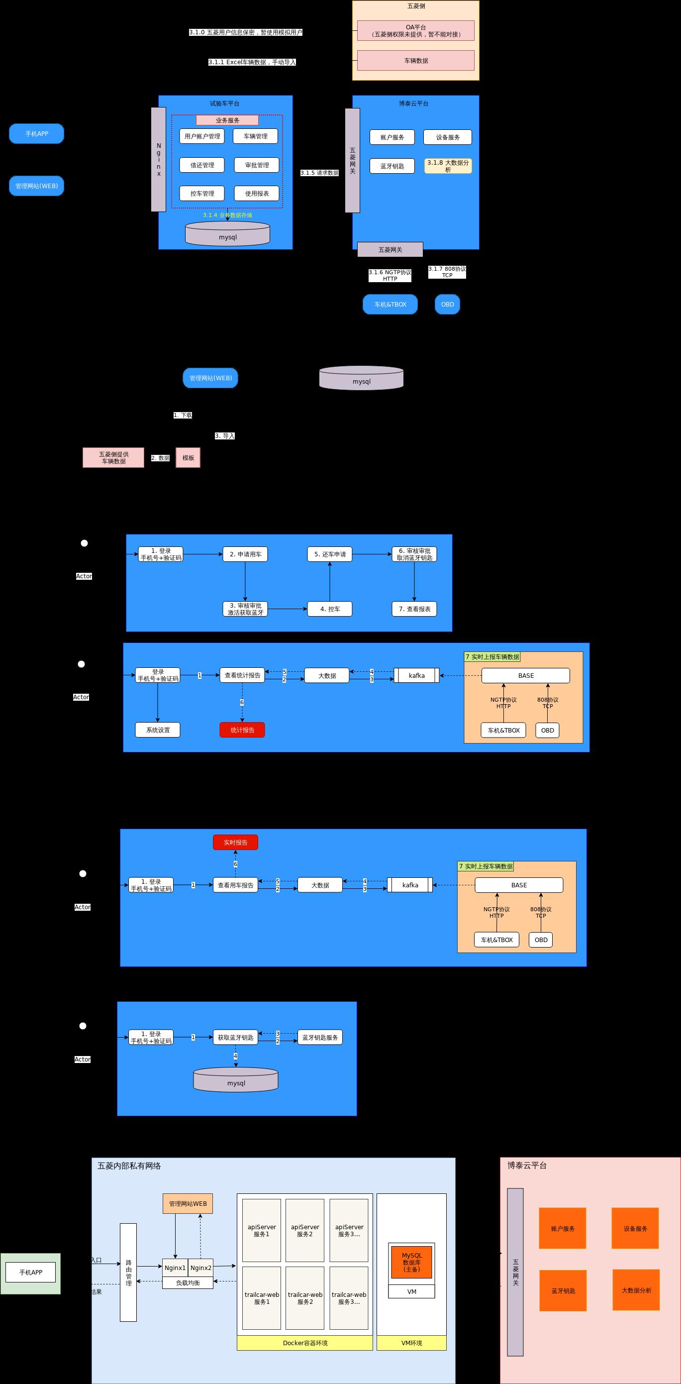 五菱试验车系统架构图