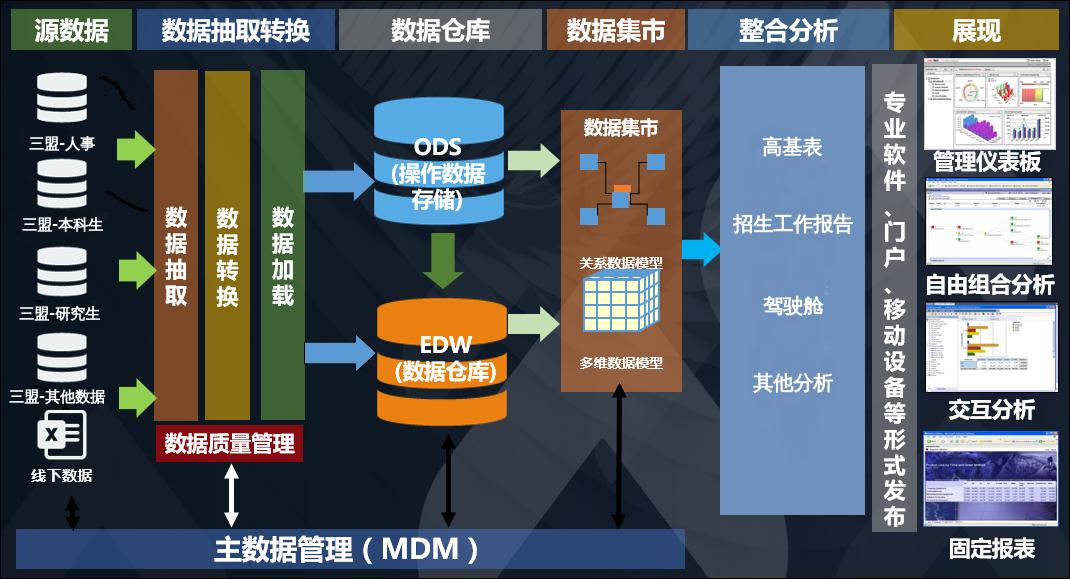 数仓设计架构图.xml