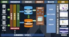 数仓设计架构图-xml