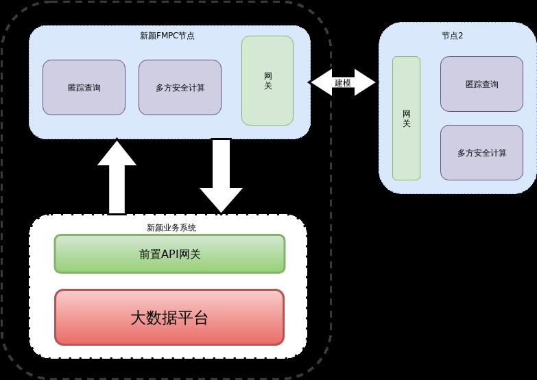 新颜数据方案-架构