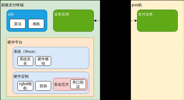 刷脸支付终端框图.xml