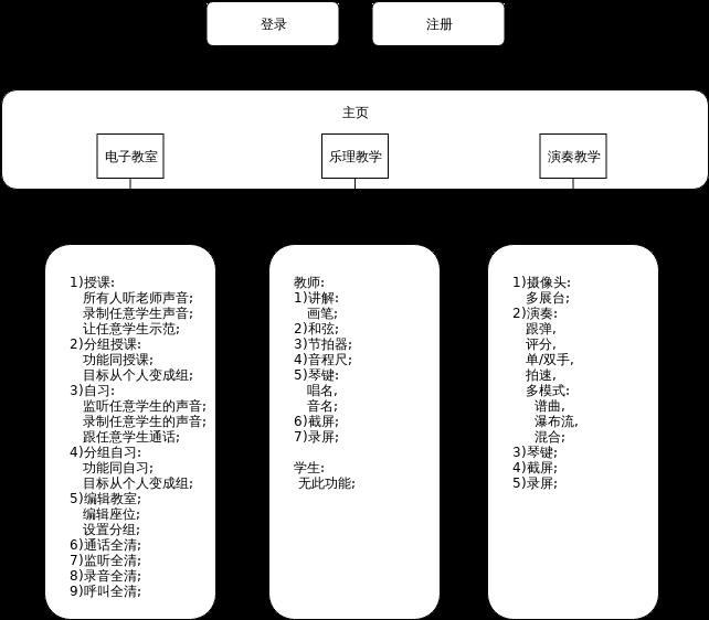 金三惠电子教室产品架构图网络版.xml