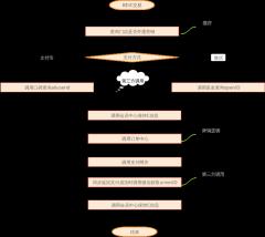 交易流程图