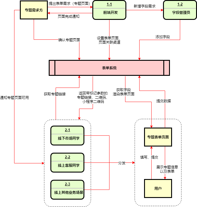 表单系统数据流程图.xml