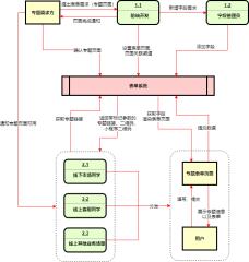 表单系统数据流程图-xml