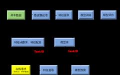 机器学习流程-xml