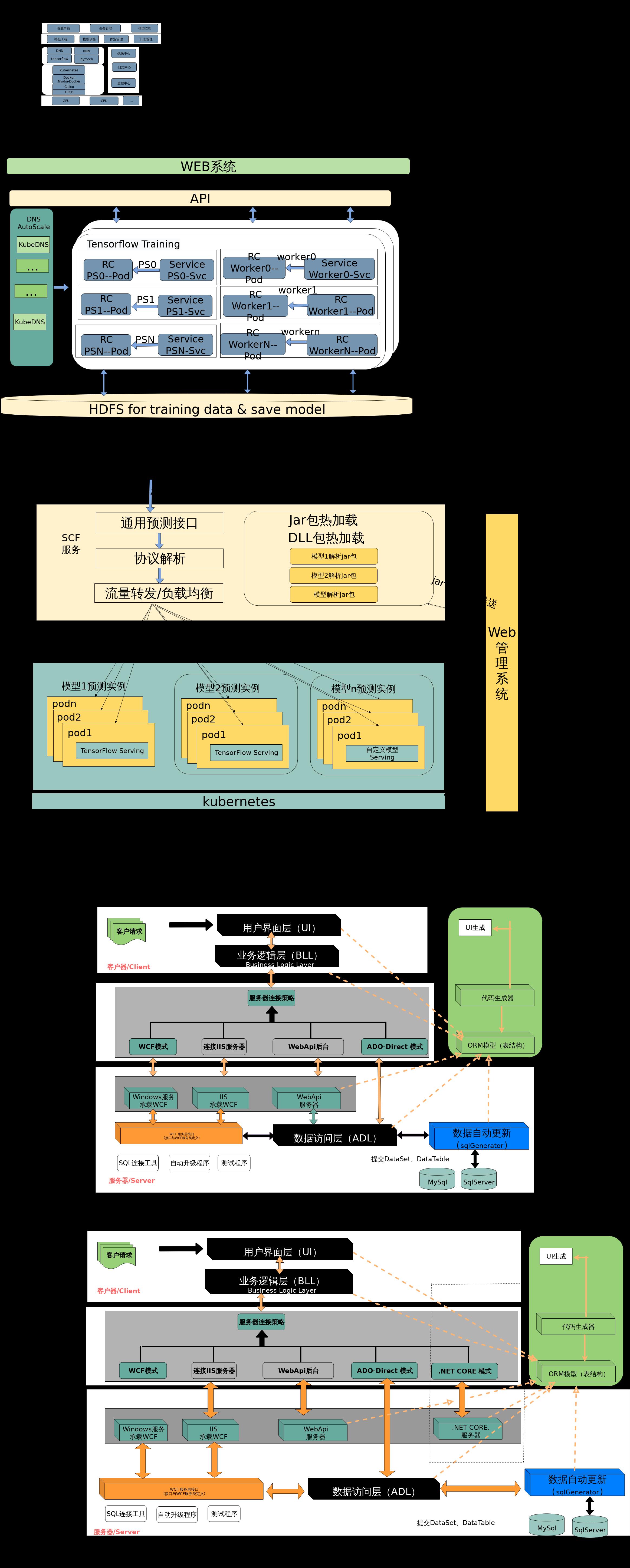 机器学习平台架构设计.xml