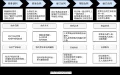 3-经纪合同风险提示-xml