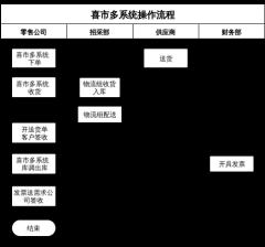 喜市多系统操作流程