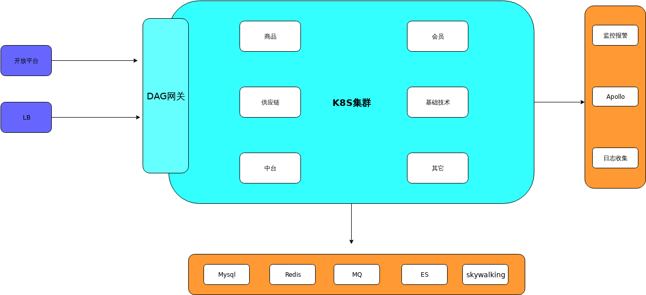 Spaas-生产运维架构图