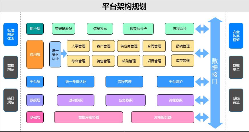 平台架构规划.xml