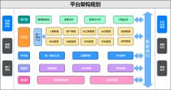 平台架构规划-xml