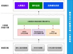 实时流计算架构图