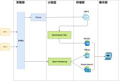 大数据架构-xml