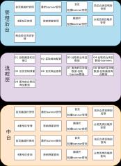 模块功能划分-xml