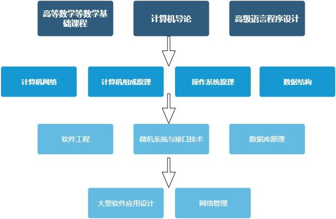 课程关系图.xml