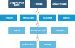 课程关系图-xml
