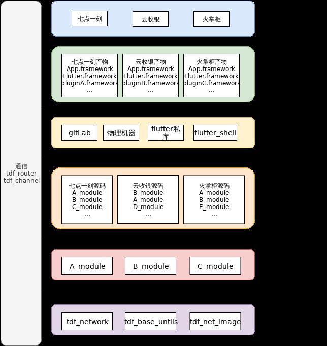 flutter逻辑架构图