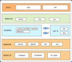 华能沁北电厂智慧安监系统架构图