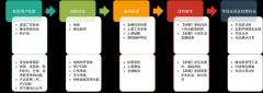 产品服务流程