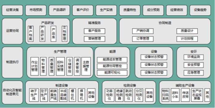 智能工厂构架
