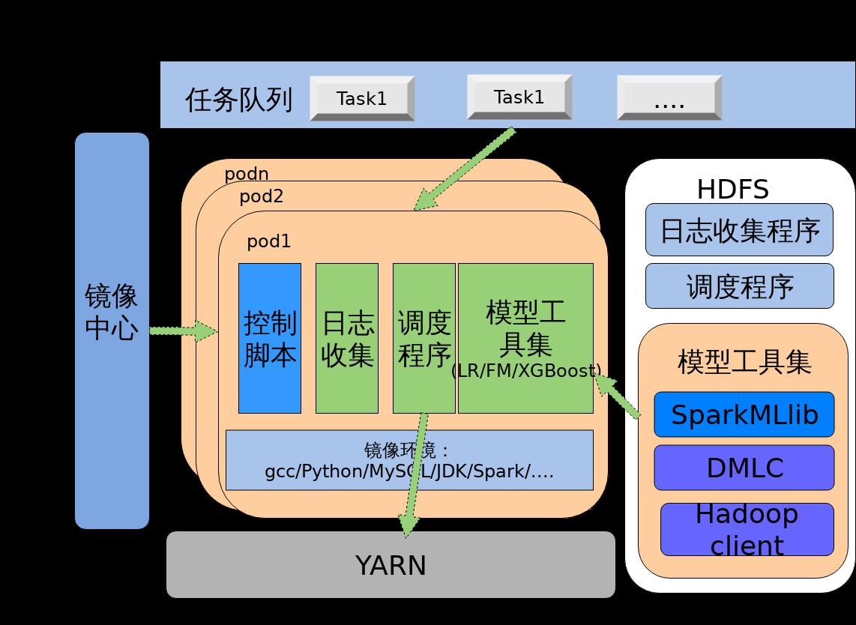 模型训练 任务调度.xml