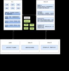 1-艺人经纪商务模型图
