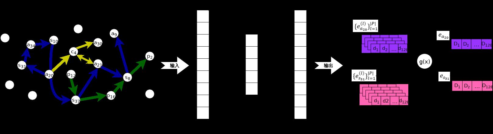 graph_embedding